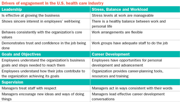Engagement Healthcare Drivers