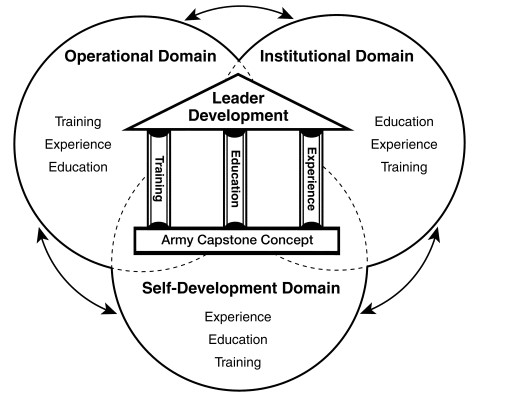 Leader Development