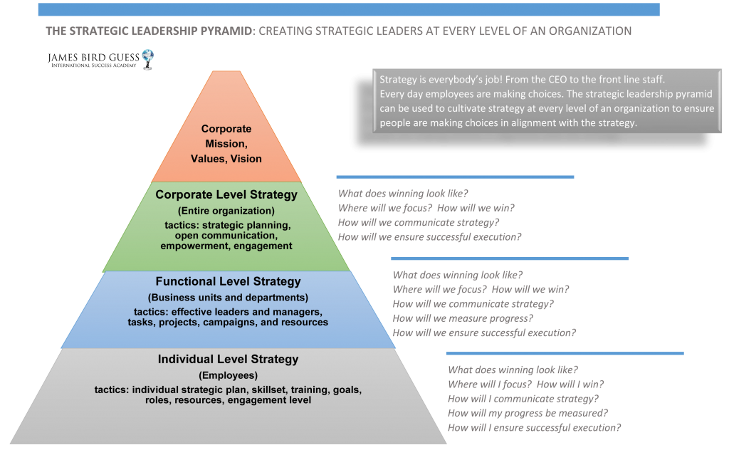 Strategic Leadership Pyramind