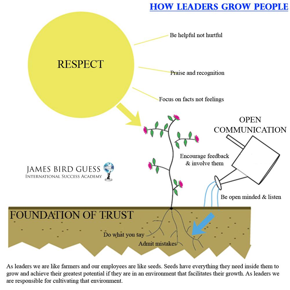 How Leaders Grow People