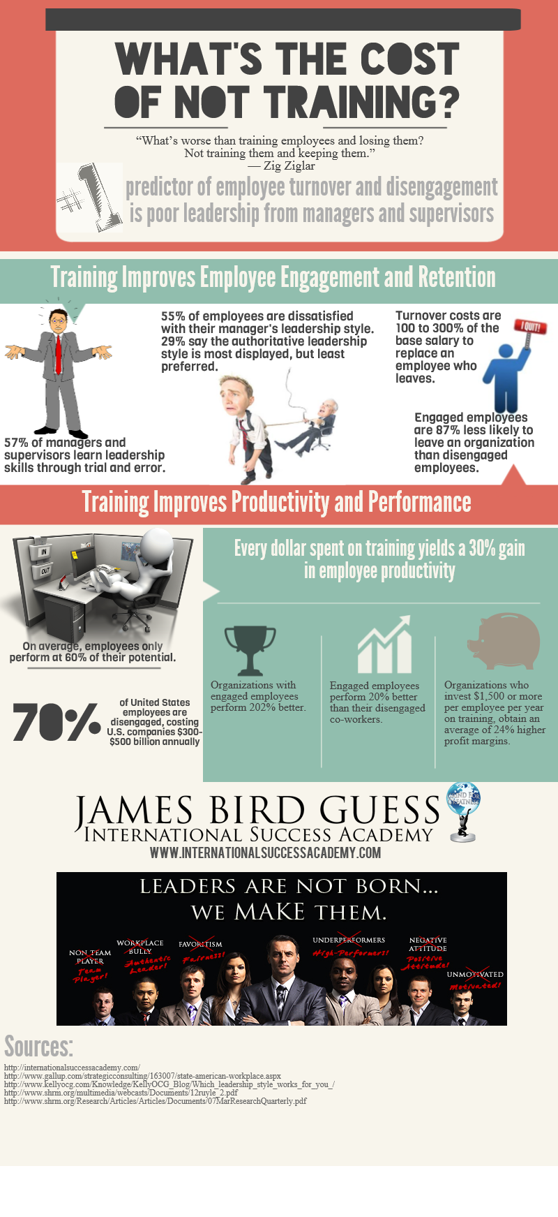 Whats The Cost of Not Training, James Bird Guess Success Academy