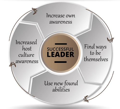 The Leadership Cycle